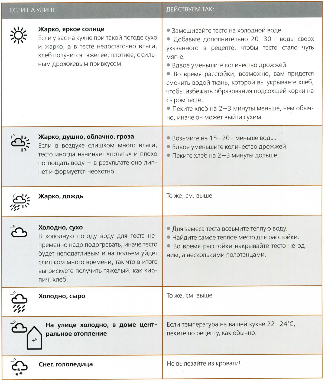 Продукты, ингредиенты, таблицы Img861